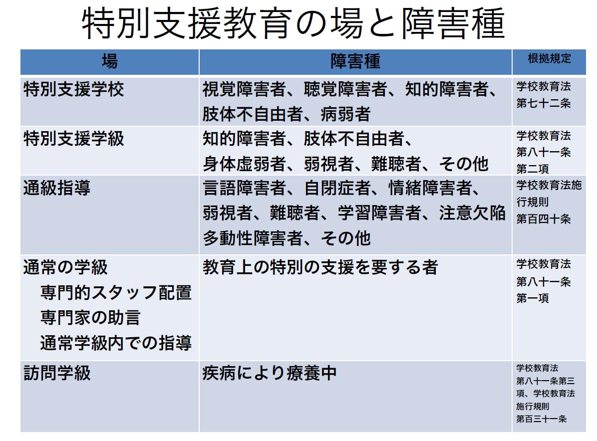 特別支援教育の場の一覧です。   佐賀駅南クリニック