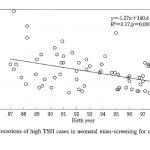 先天性甲状腺機能低下症マススクリーニング陽性者の精検早期受診のための方策