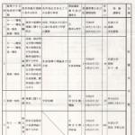 令和2年度佐賀県教育委員会免許法認定講習講座一覧表