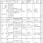 "<span class=""title"">今年も佐賀県教育委員会免許法認定講習の講師を務めます</span>"